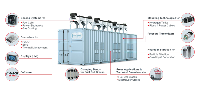 HYDAC solutions for hydrogen applications