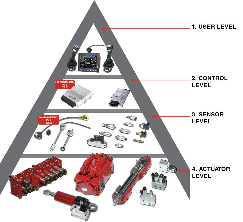 Electro-hydraulic